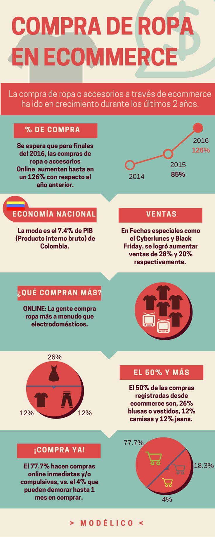 Datos estadísticos de la venta de ropa en ecommerce de Colombia. #Modélico.