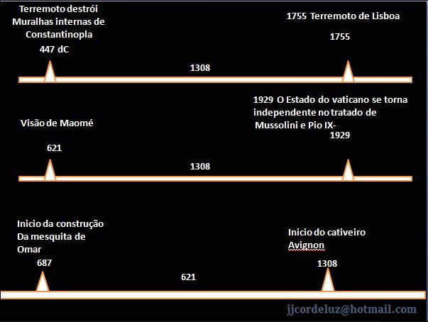 O TERREMTO DE LISBOA E O TERREMOTO DE CONSTANTINÓPLA E SUAS MEDIDAS SEMELHANTES