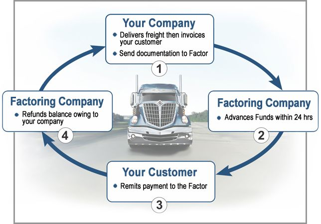 http\/\/wwwaccutraccapital\/invoice-factoring - Invoice - transportation invoice