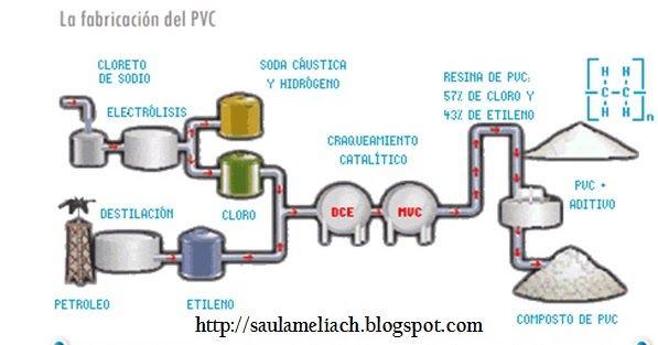 EL PVC: ¿Qué es? ¿Para que sirve?: Elpolicloruro de vinilo (PVC)(C2H3Cl)n2 es el producto de la… #GestionSaulAmeliach #Petroleo #avances