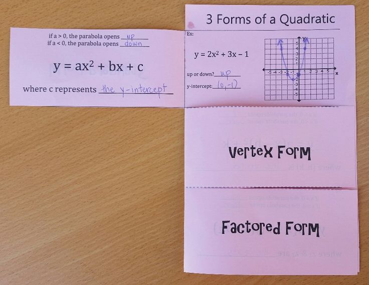 """This is a foldable that covers the 3 forms of equations of a quadratic: standard form, vertex form and factored form. The 3 forms of a quadratic are labeled on the outside. The inside of the flaps are labeled with the corresponding equation and pertinent information for the student to fill in such as what """"a"""" or (h, k) tells us about the quadratic."""