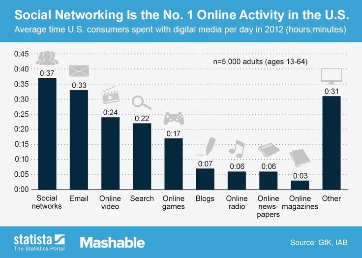 Social networking was the most time-consuming online activity for Americans in 2012, followed by checking email, watching online video and using search.