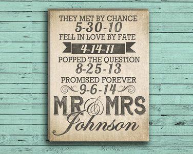 Custom Wedding Date Wall Art on Burlap by DesignerCanvases on Etsy, $12.00