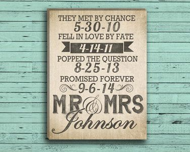 Custom Wedding Date Wall Art on Burlap by DesignerCanvases on Etsy, $12.00