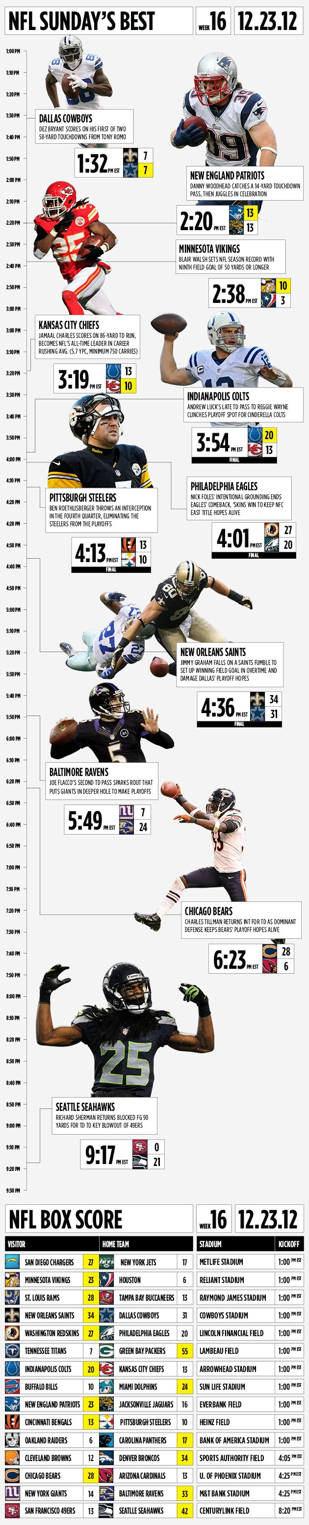 If you love NFL football, you'll love this infographic covering the highlights of football action on Sunday, December 23rd. This infographic was created by Yahoo Sports. Really cool stuff here.