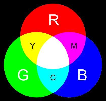 Цветовые модели RGB и CMYK: в чем различия