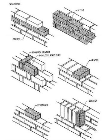 brick positions and courses