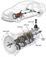 Mechanical Engineering: Transmission System!!
