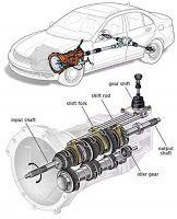 Mechanical Engineering: Transmission System!!