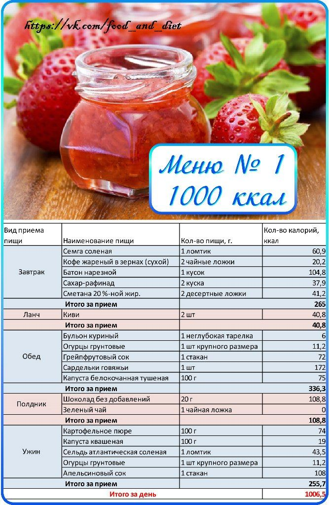 Дешевая Диета На Неделю По Калориям. Диета на неделю - меню 1500 калорий на каждый день