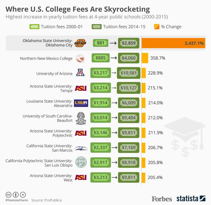 How the university costs have changes over the years
