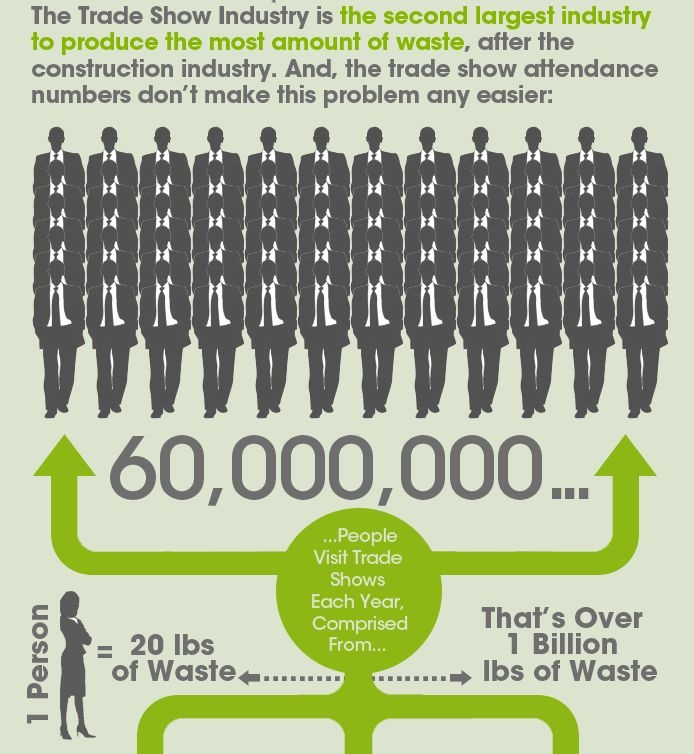 11 best Target Zero Waste images on Pinterest Info graphics - waste management ppt