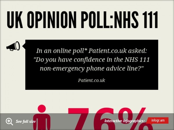Infographic: UK Opinion Poll:NHS 111