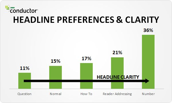 5 Data Insights into the Headlines Readers Click - Moz