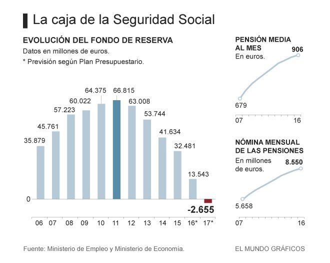 El Fondo de Reserva de la Seguridad Social ya tiene fecha de defunción: diciembre de 2017. Para entonces, y según los cálculos del propio Gobierno en funciones, el déficit acumulad