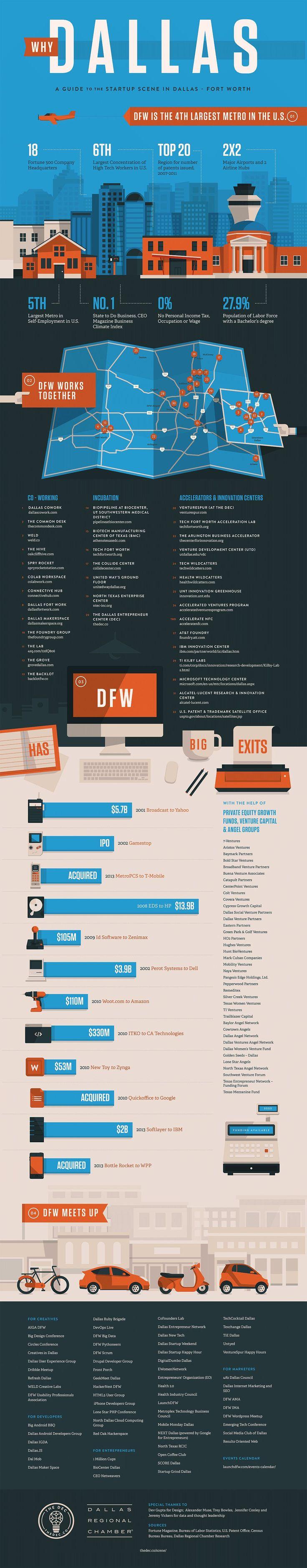Why Dallas: A Guide to the Startup Scene in Dallas Fort Worth - The Dallas Entrepreneur Center