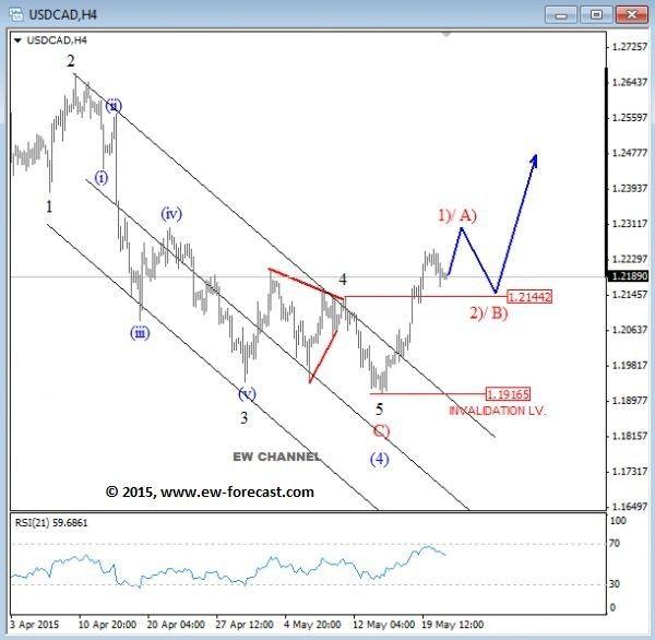 Hh&lls indicator mt4