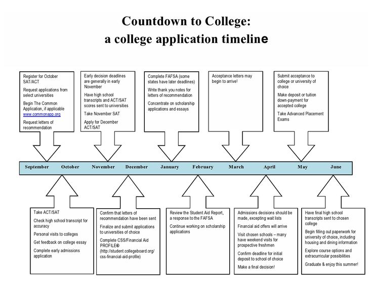 7 best College Application Plans images on Pinterest College - enrollment application template