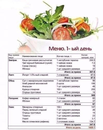 Дневная программа питания для похудения !