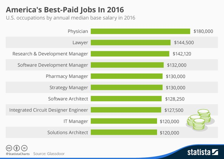 America's Best-Paid Jobs In 2016. Physician, lawyer and research & development manager are the three best-paid professions in the US, according to online employment website Glassdoor. Physicians have an annual median base salary of $180,000, making it the nation's most lucrative job. #Jobs #Careers #Professionals #Salary #Wages #Compensations #Payments #Bonus #Money #Graduates #Education #CompensationProfiles #Payscale #Degrees