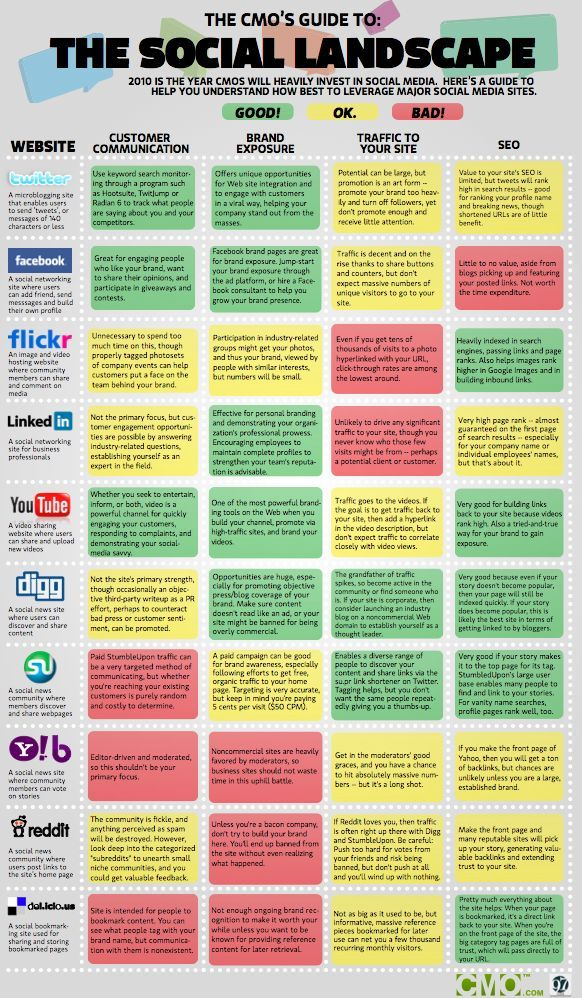 Social media and search engine optimization (SEO)