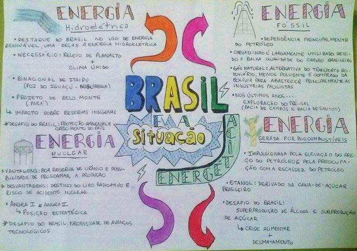 Aqui você vai encontrar todos os principais pontos do Brasil e sua Situação Energética! Tudo isso aqui, em um lugar só ;)