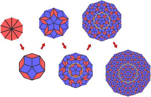 Penrose Tiling Explained