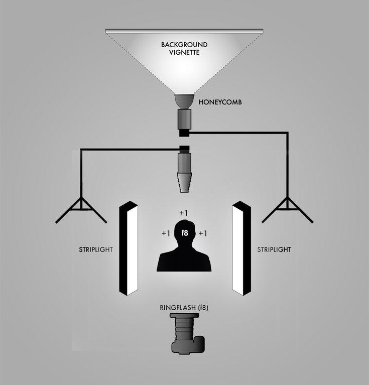 The 13 best studio lighting images on pinterest studio lighting ring flash on camera diagram ccuart Gallery