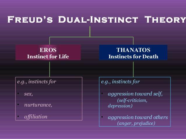 Instincts  Theory  (Motivation)_Freud