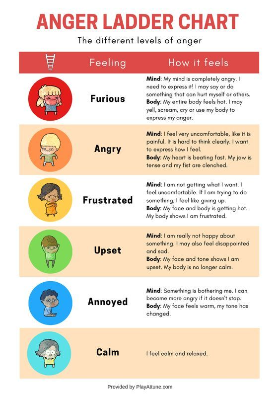 anger control kit anger ladder chart the anger box counseling