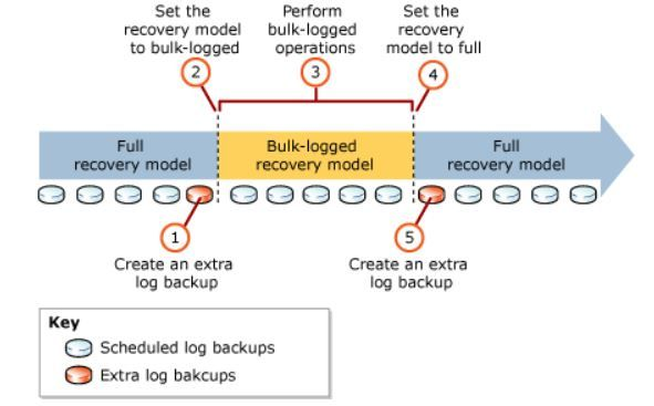 Deep Dive Into Bulk Logged Recovery Model Recovery Model