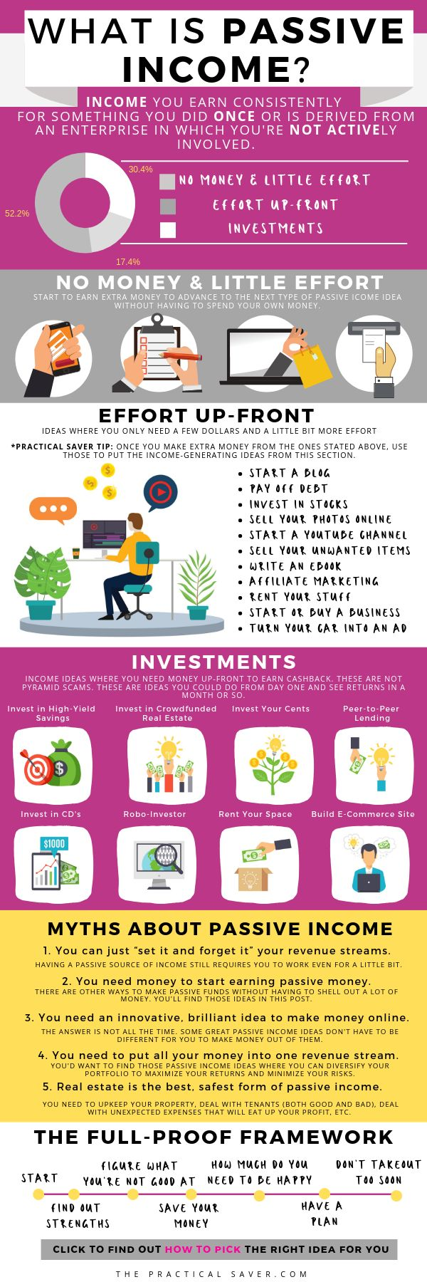23 Passive Income Ideas and Tips To Make Money 24/…