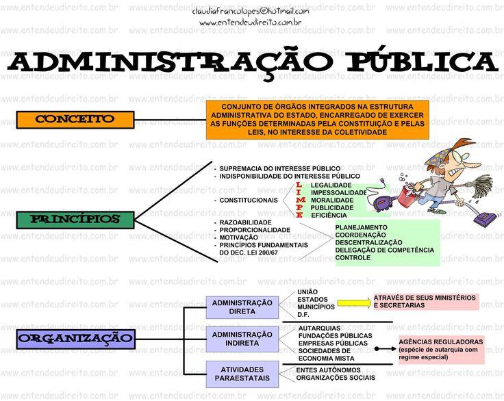 VÍDEOS-AULAS DE ADMINISTRAÇÃO PÚBLICA