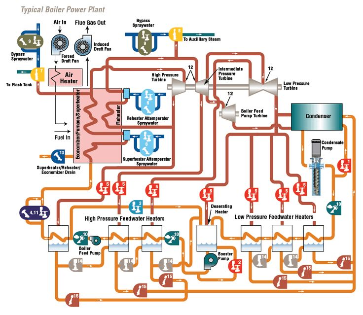 thermal power plant working diagram solar pv power plant single line diagram - google search ... #14