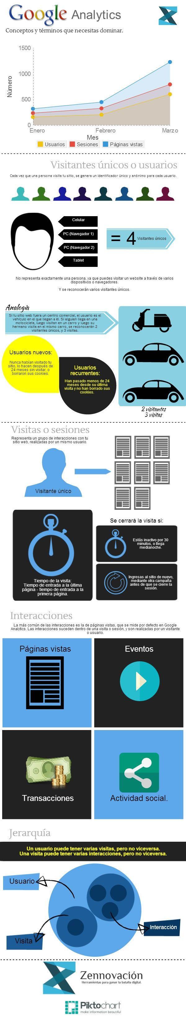 Explicación de los términos de #GoogleAnalytics en una #infografia