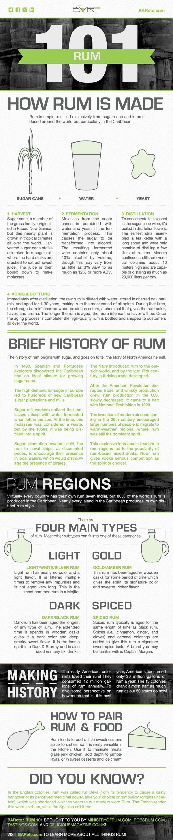 Rum 101 Infographic, designed by Emily Harris, Graphic Design Coordinator at BARetc.