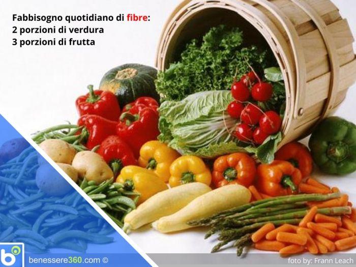 Le fibre alimentari sono parti non digeribili dei vegetali. In base alla solubilità in acqua vengono classificate in fibre solubili e fibre insolubili. Apportano 2 kcalorie per grammo e se ne consiglia un'assunzione giornaliera pari a 15 g ogni 1000 kcal.