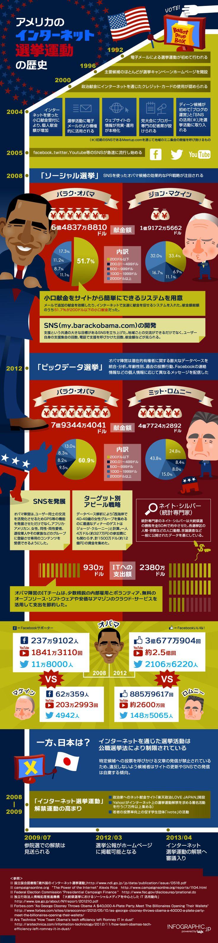 米国のネット選挙運動の歴史をまとめたインフォグラフィック   SEO Japan