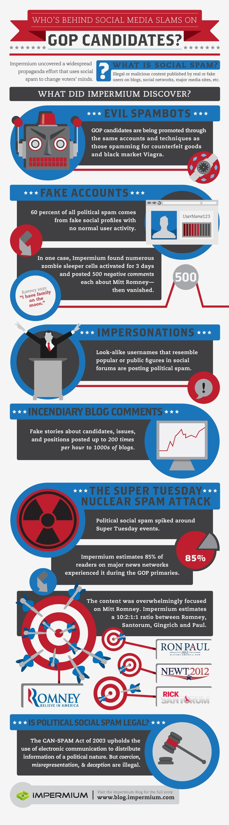 Social Media Spam Is Slamming Republican Candidates [INFOGRAPHIC]