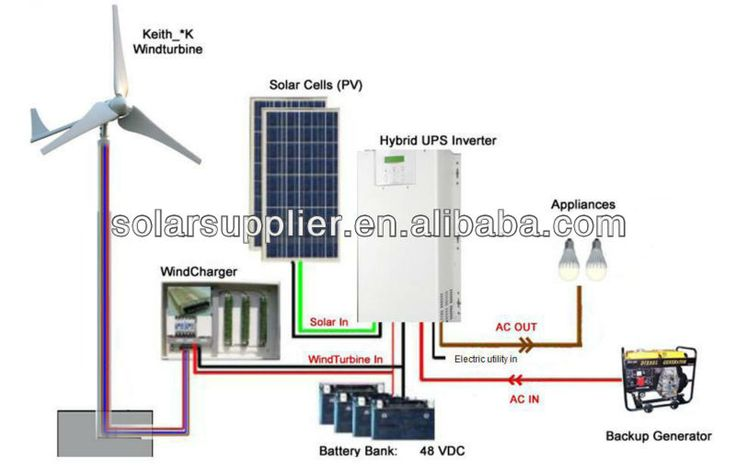 2kw wind turbines prices,220v electric generating windmills for sale,small windmill generator home use $295~$2345