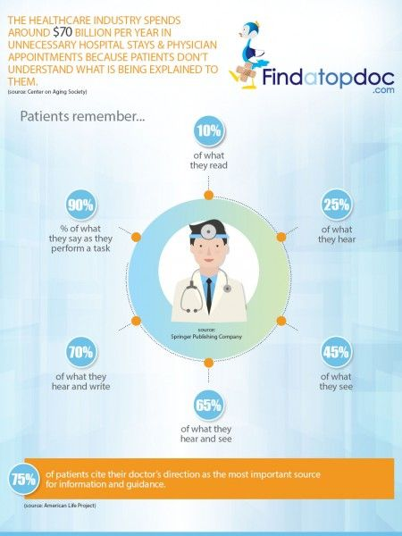 Patient Education Infographics Visual Ly Patient Education Educational Infographic Healthcare Industry
