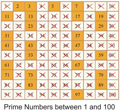 The 25+ best Examples of composite numbers ideas on Pinterest - prime number chart