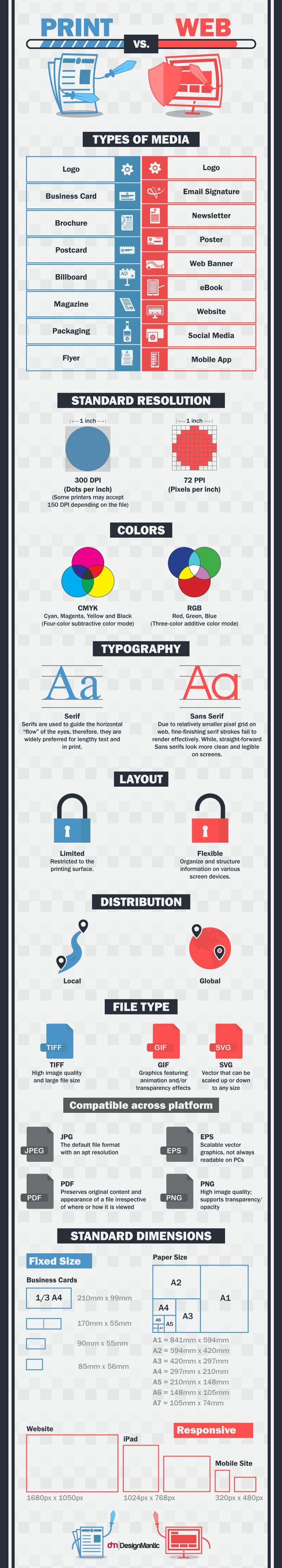 Esta infografía elaborada por DesignMantic muestra las diferencias que existen en el diseño de los medios impresos y digitales.