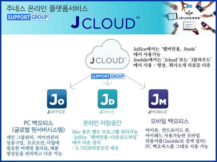 주네스 온라인플랫폼 서비스  'Jcloud ' PC, 스마트폰, 태블릿 PC 만 있어도 사업이 가능합니다. 회원들에게 다양한 온라인 플랫폼 서비스를 제공하고 있습니다. Jcloud에는 PC 플랫폼 Joffice, 모바일 플랫폼 Jmobile, 온라인 저장공간 Jdrive로 구성되어 있습니다. #jeunesse #jcloud #jeunesseglobal #supportgroup #jmobile #jdrive #joffice