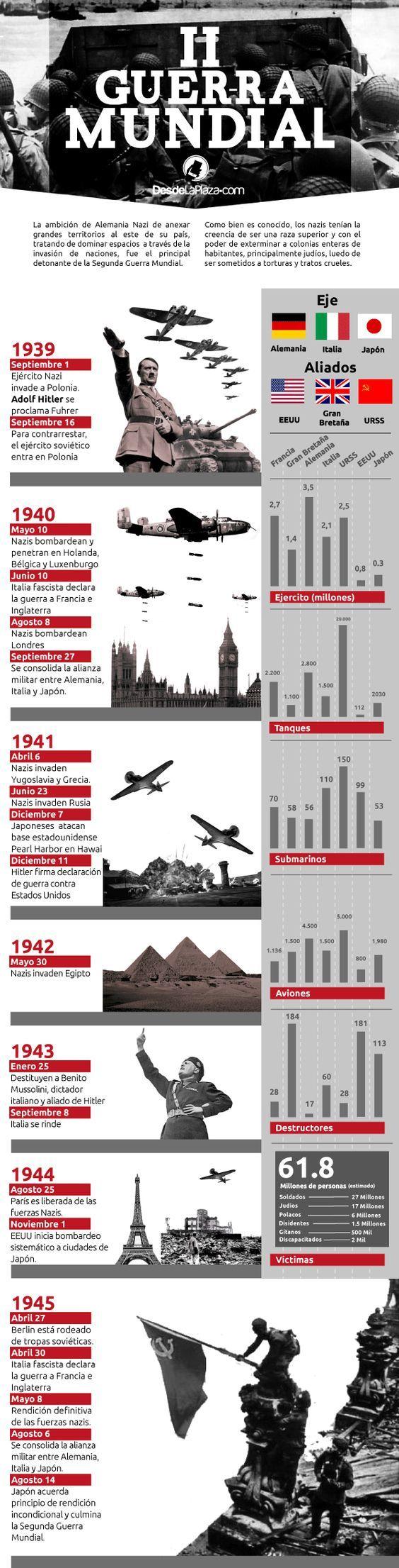 #FYI: En Infografía: La Segunda Guerra Mundial en cifras: