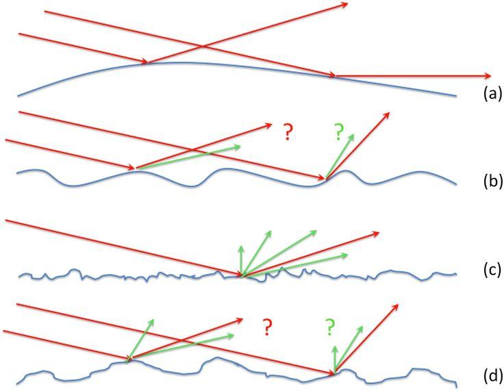 Predicting the angular resolution of x-ray mirrors   SPIE Newsroom ...