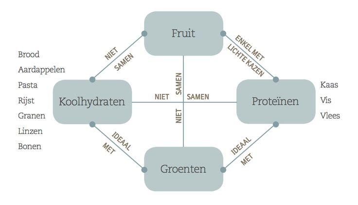 Pascale Naessens - Goede voedselcombinaties