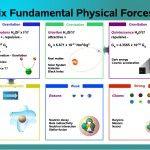<b>Six Fundamental Physical Forces</b>