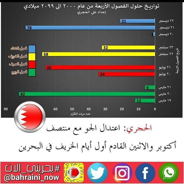 صرح الباحث الفلكي علي الحجري بأن مملكة البحرين ستكون على موعد مع بداية دخول فصل الخريف فلكيا والذي يسمى بالاعتدال الخريفي في النصف الشم Map Map Screenshot 90 S