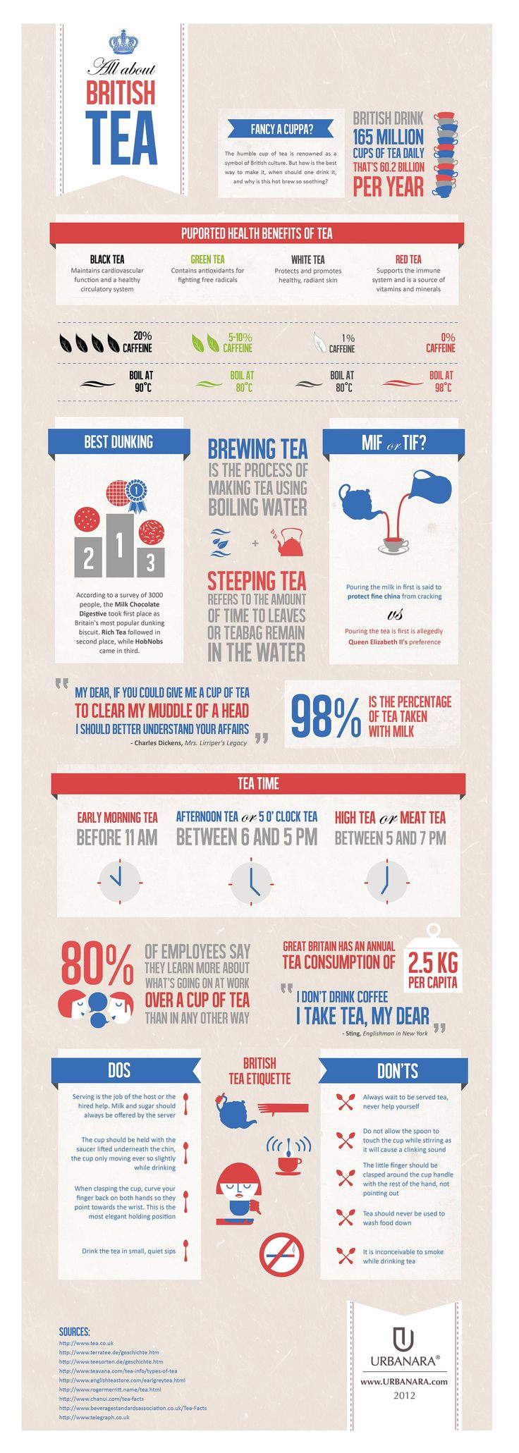 Infographic About English Tea
